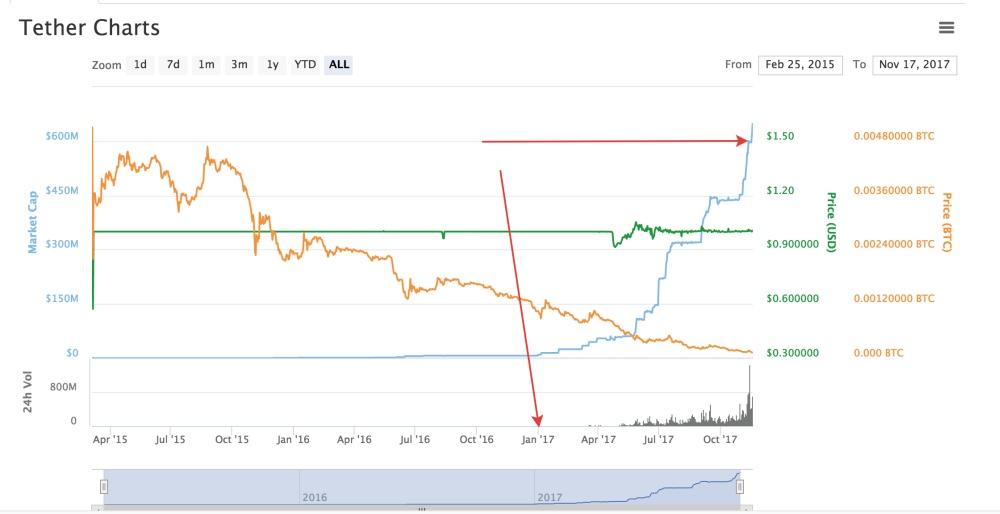 Стоимость биткоина для сайта торги на бирже в гта 5